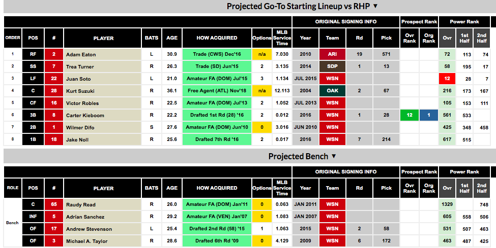 Home Run Projections 2020.Rosterresource Offseason Depth Charts And Payroll Pages Are