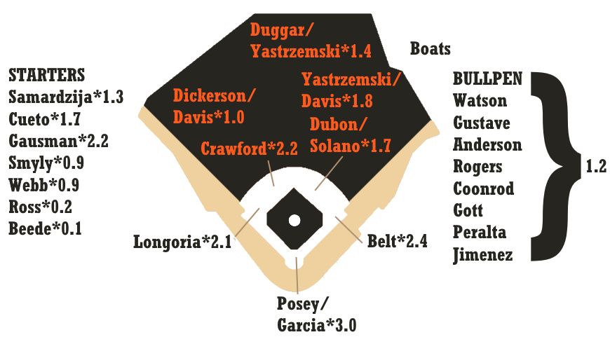2020 Zips Projections San Francisco Giants Fangraphs Baseball