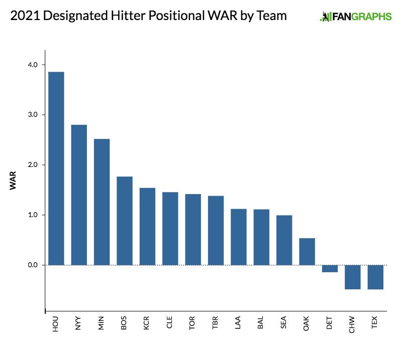 2021 Designated Hitter Positional WAR by Team 1
