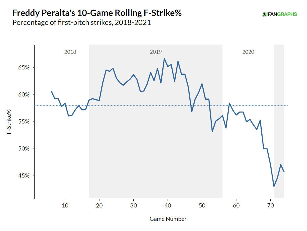 Showing Freddy Peralta's F-Strike% dropping over the course of his career.