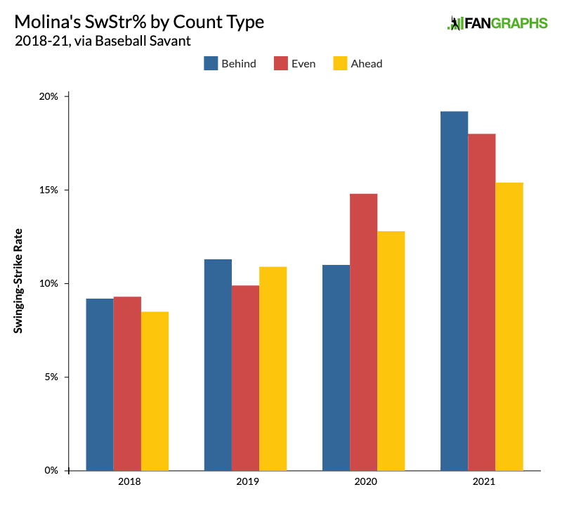 Molinas SwStr by Count Type