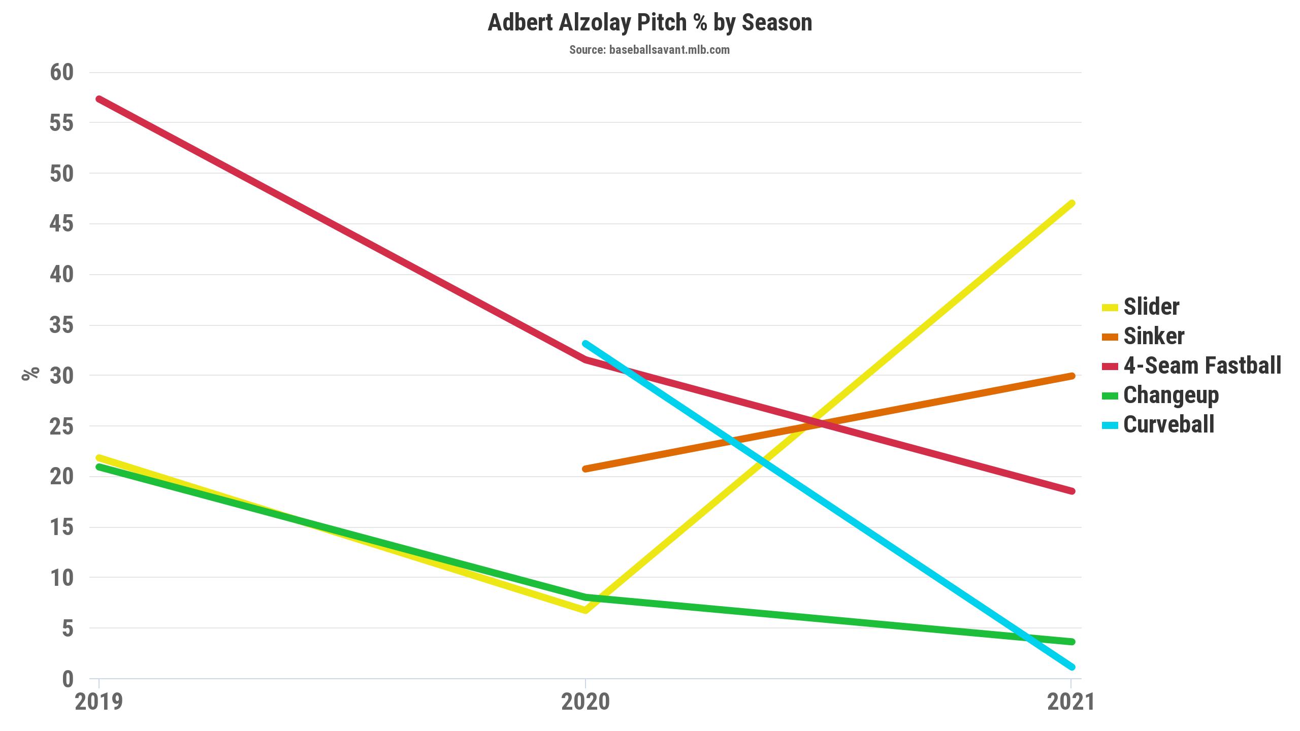 alzolay 2021 arsenal change