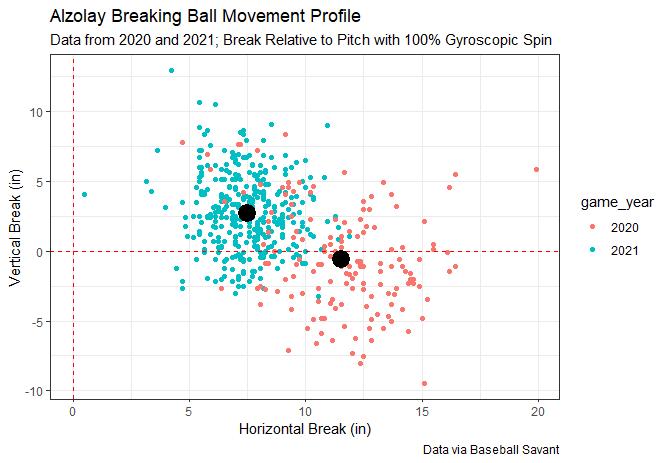 alzolay breaking ball plot