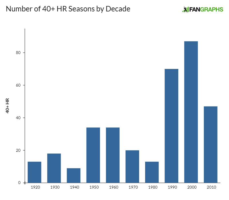 Number of 40 HR Seasons by Decade 1