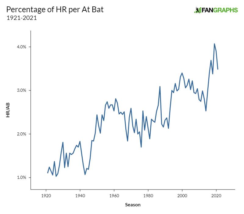 Percentage of HR per At Bat