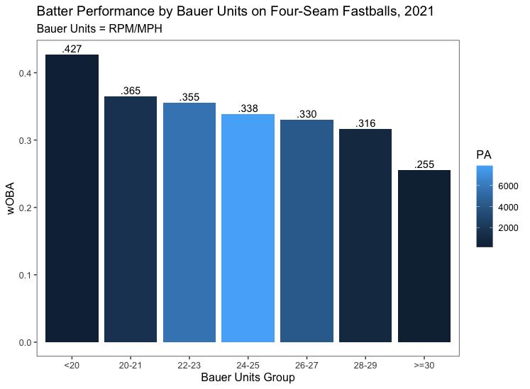 bauer unit performance 1