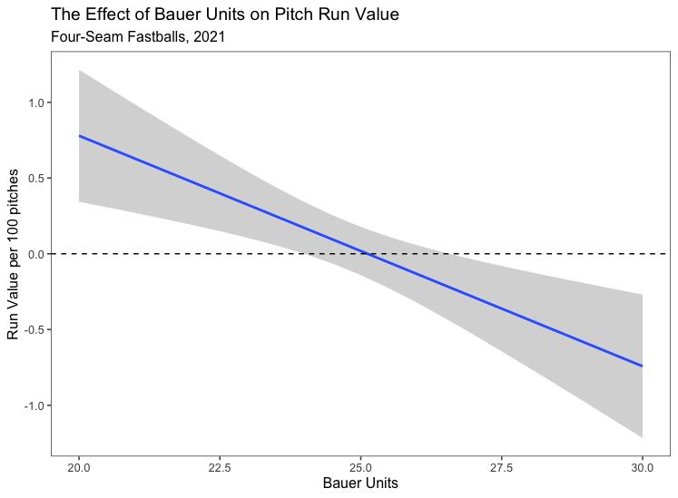 bauer units run value