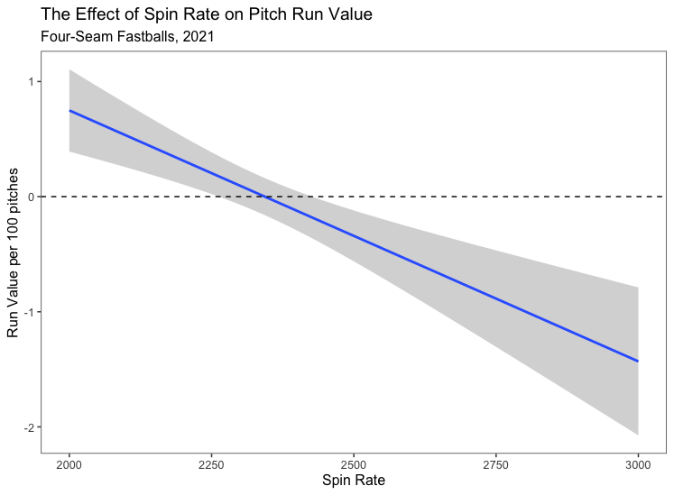 spin rate run value